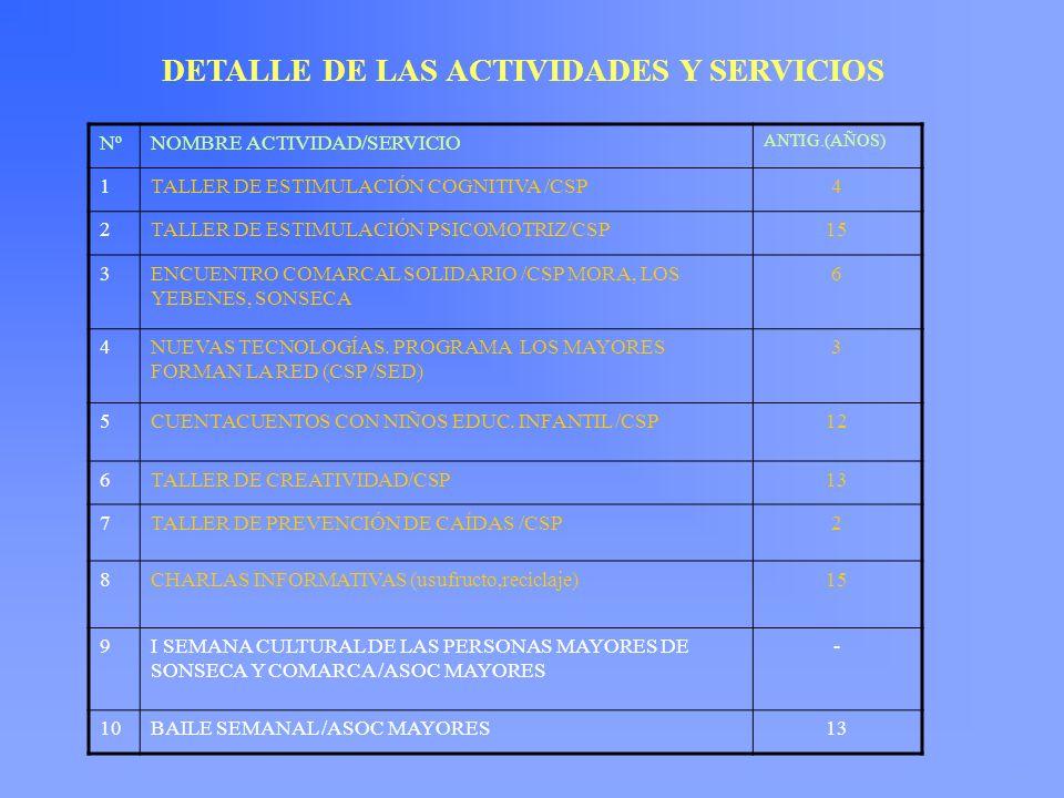NºNOMBRE ACTIVIDAD/SERVICIO ANTIG.(AÑOS) 1TALLER DE ESTIMULACIÓN COGNITIVA /CSP4 2TALLER DE ESTIMULACIÓN PSICOMOTRIZ/CSP15 3ENCUENTRO COMARCAL SOLIDAR