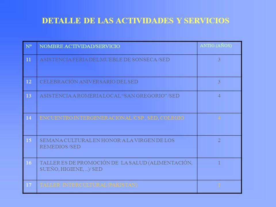 NºNOMBRE ACTIVIDAD/SERVICIO ANTIG.(AÑOS) 11ASISTENCIA FERIA DEL MUEBLE DE SONSECA /SED3 12CELEBRACIÓN ANIVERSARIO DEL SED3 13ASISTENCIA A ROMERIA LOCA