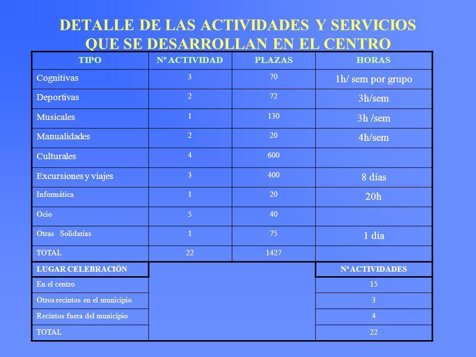 NºNOMBRE ACTIVIDAD/SERVICIO ANTIG.(AÑOS) 1TALLER DE ESTIMULACIÓN COGNITIVA /CSP4 2TALLER DE ESTIMULACIÓN PSICOMOTRIZ/CSP15 3ENCUENTRO COMARCAL SOLIDARIO /CSP MORA, LOS YEBENES, SONSECA 6 4NUEVAS TECNOLOGÍAS.