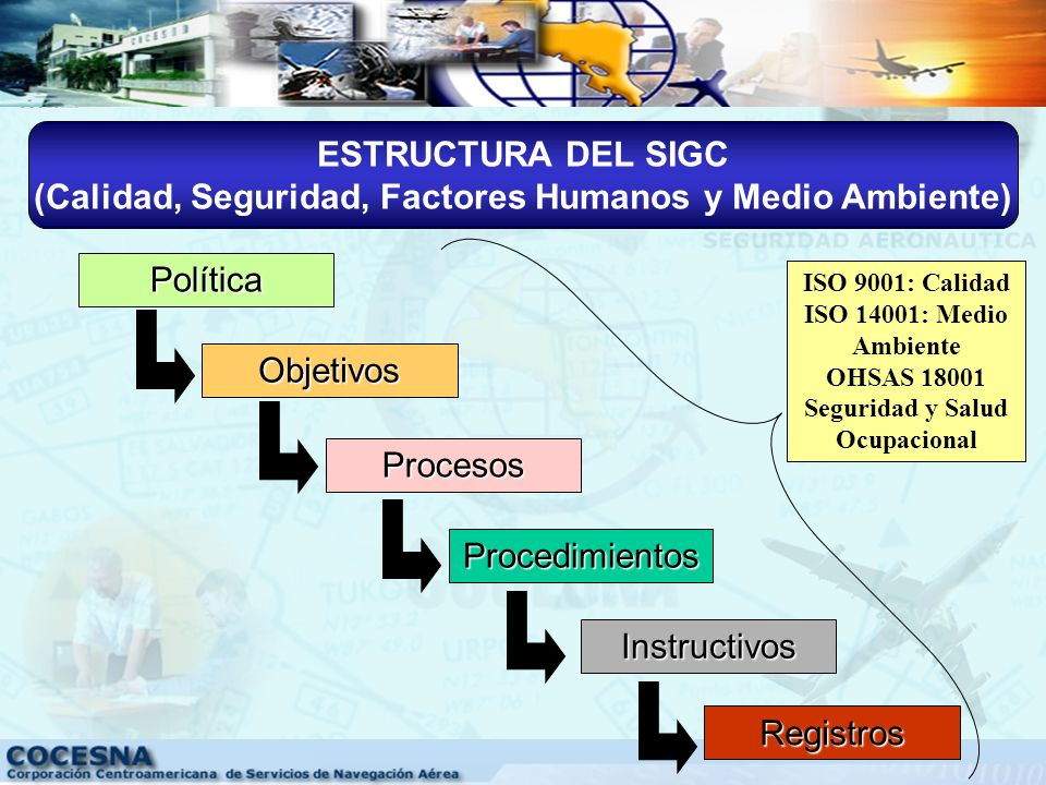 Procesos de la Organización Objetivo Propósito Alineamiento organizacional Modelo Gestión de Calidad y Seguridad