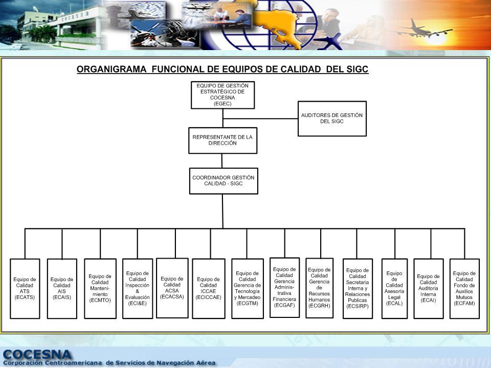 Política ESTRUCTURA DEL SIGC (Calidad, Seguridad, Factores Humanos y Medio Ambiente) Objetivos Procesos Procedimientos Instructivos Registros ISO 9001