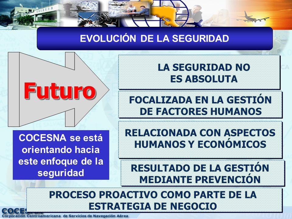 PasadoPasado SEGURIDAD: ESFUERZO INDIVIDUAL PROCESO REACTIVO EVOLUCIÓN DE LA SEGURIDAD