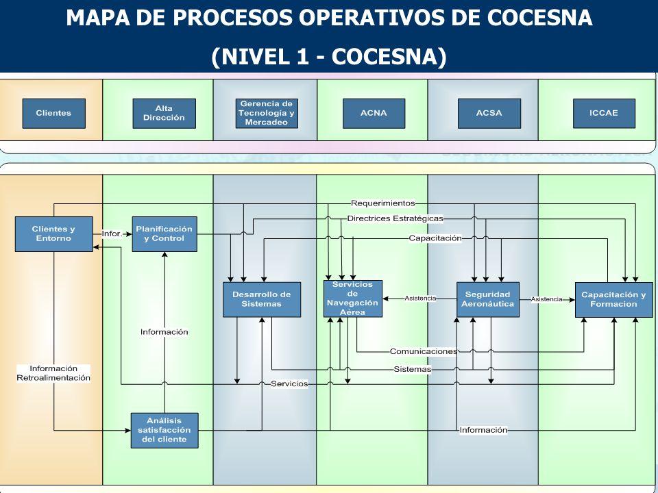 Mapa de Procesos PROCESOS OPERATIVOS PROCESOS DE APOYO Y CONTROL Los Mapas de Proceso muestran la interrelación entre los procesos del sistema de gest