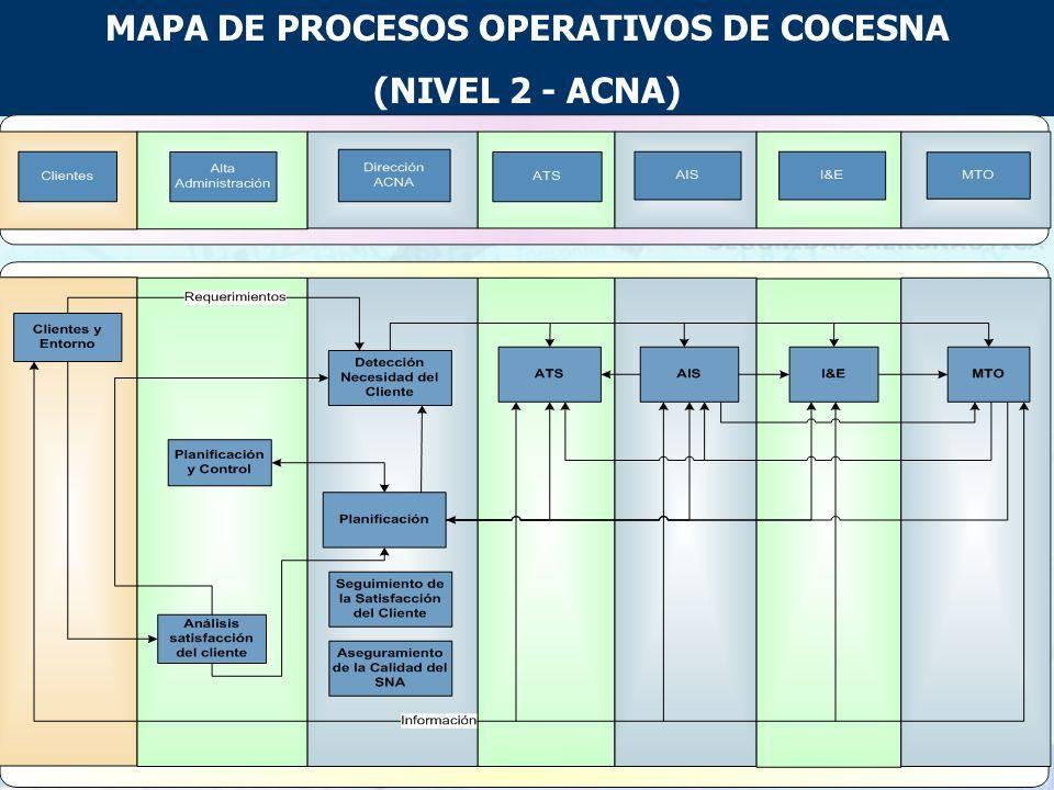 MAPA DE PROCESOS OPERATIVOS DE COCESNA (NIVEL 1 - COCESNA)