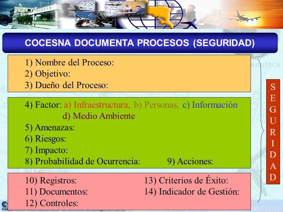 COCESNA DOCUMENTA PROCESOS (CALIDAD) 1) Nombre del Proceso: 2) Objetivo: 3) Dueño del Proceso: 4) Productos: 5) Clientes: 6) Actividades: 7) Insumos: