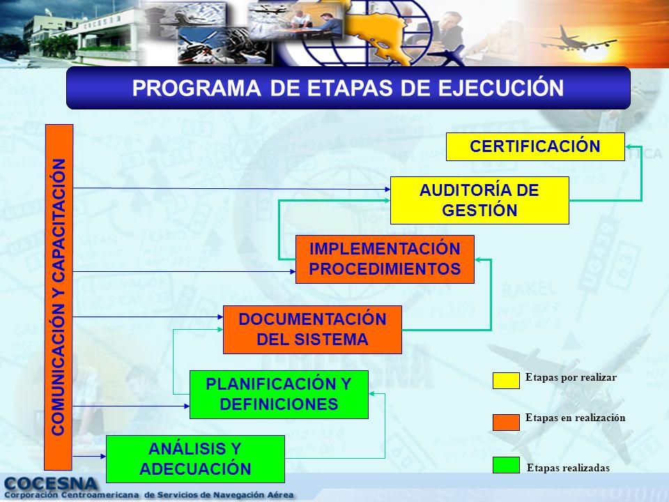 AVANCES EN EL DESARROLLO E IMPLEMENTACIÓN SISTEMA INTEGRADO DE GESTIÓN DE COCESNA(SIGC)