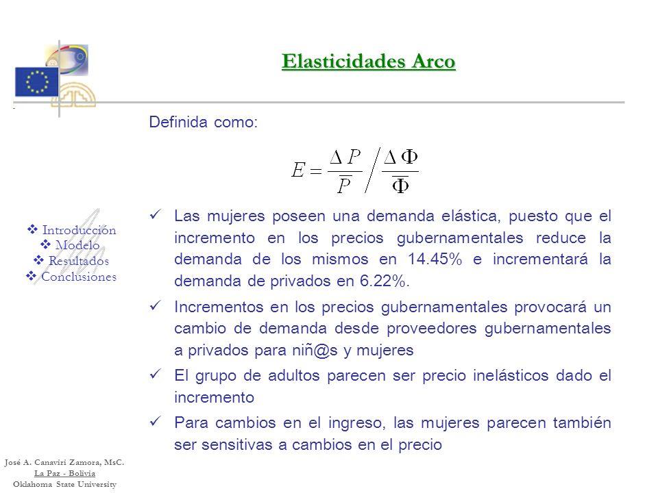 Introducción Conclusiones Modelo Política Pública y Simulaciones Modelos RPL Incremento en los precios de los proveedores gubernamentales en 10% Las p