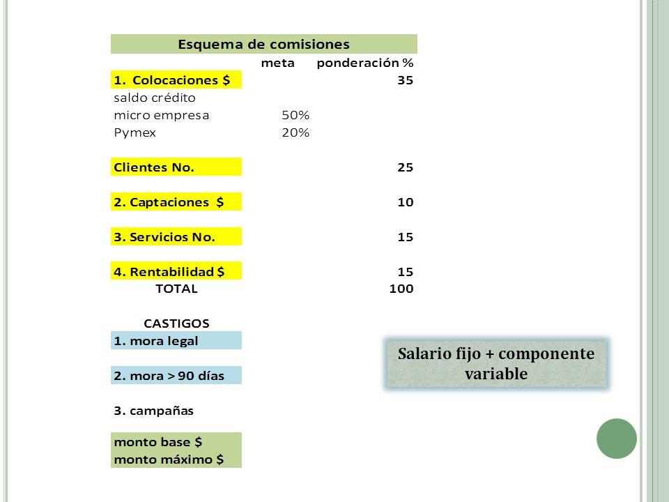 Salario fijo + componente variable