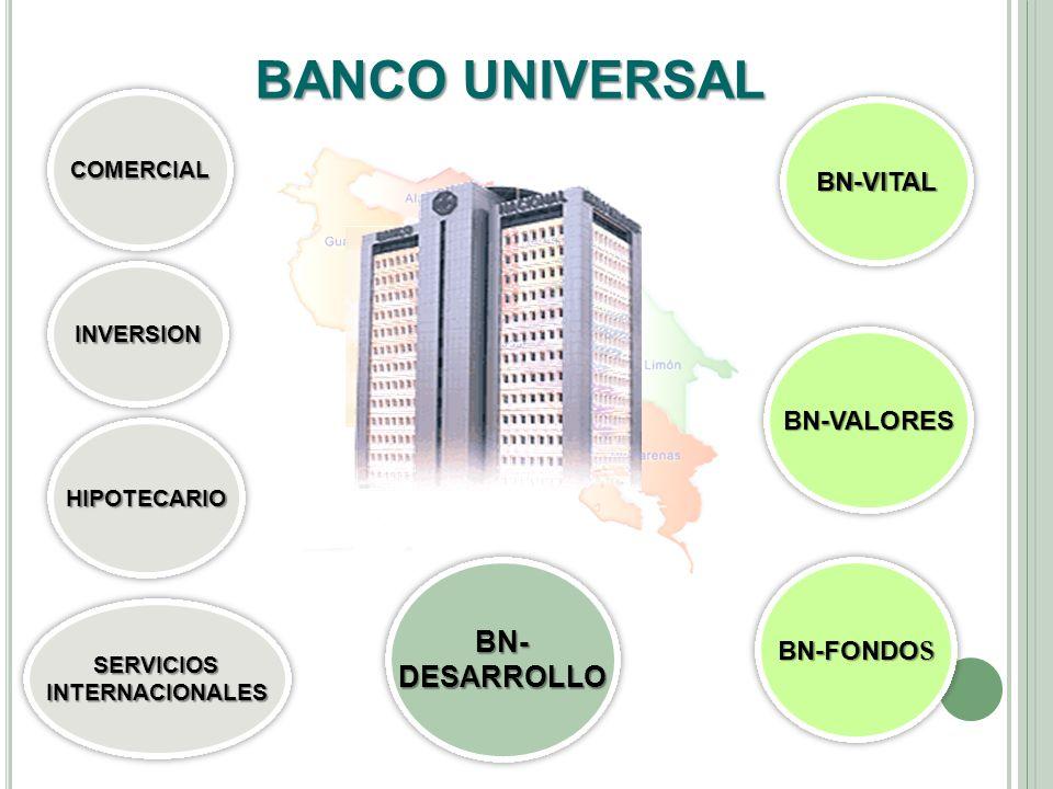 INVERSIONINVERSION BN-VITALBN-VITAL BN-FONDO S COMERCIALCOMERCIAL HIPOTECARIOHIPOTECARIO BN-DESARROLLOBN-DESARROLLO SERVICIOSINTERNACIONALESSERVICIOSI
