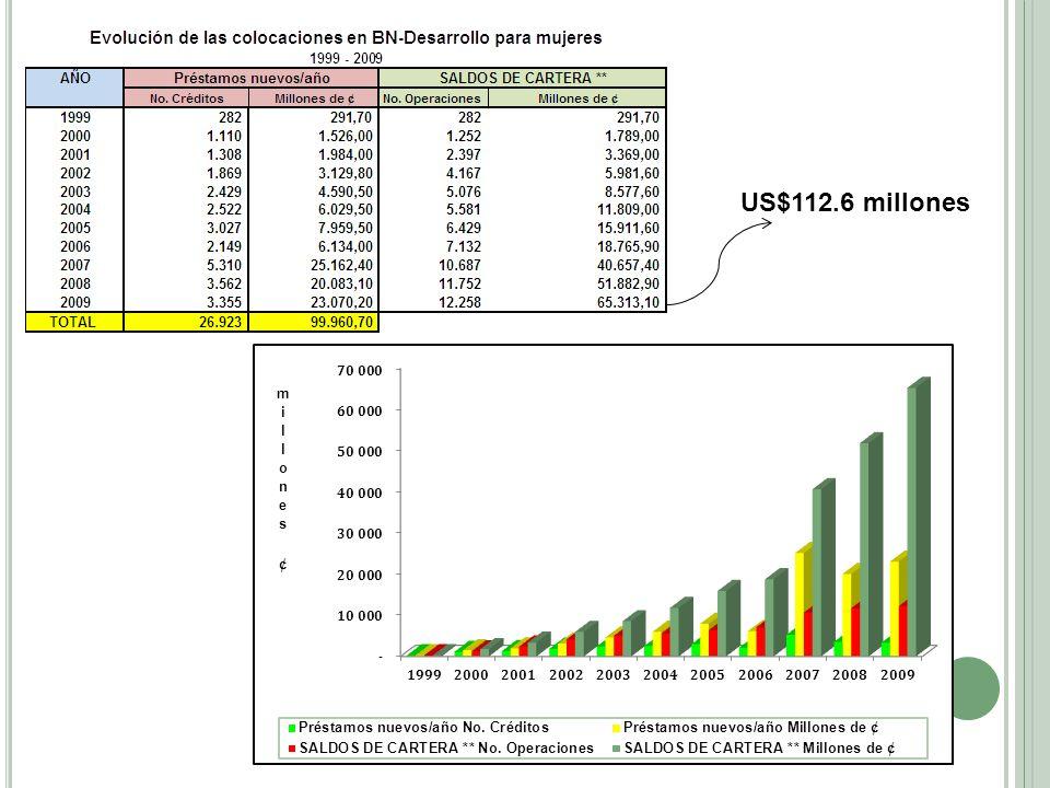 US$112.6 millones