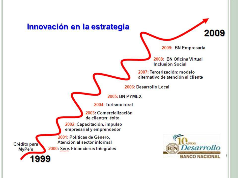 Innovación en la estrategia