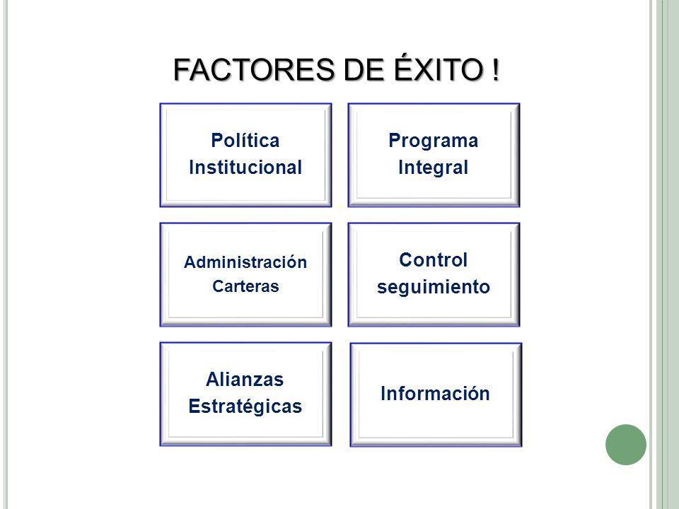 Política Institucional Programa Integral Administración Carteras Control seguimiento Alianzas Estratégicas Información FACTORES DE ÉXITO !