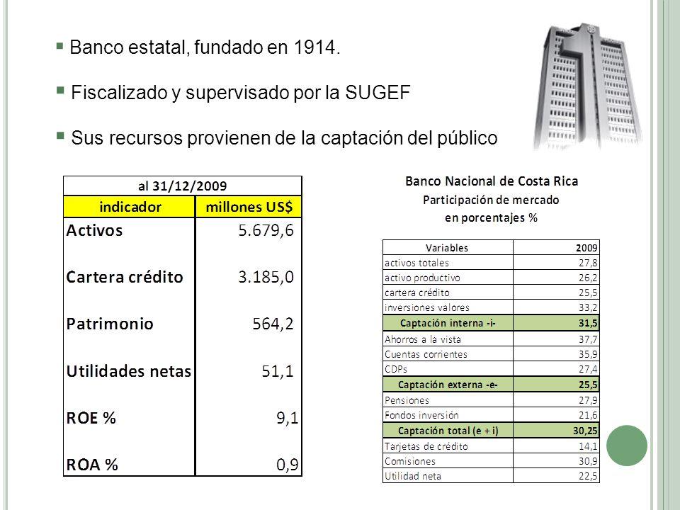 Banco estatal, fundado en 1914. Fiscalizado y supervisado por la SUGEF Sus recursos provienen de la captación del público