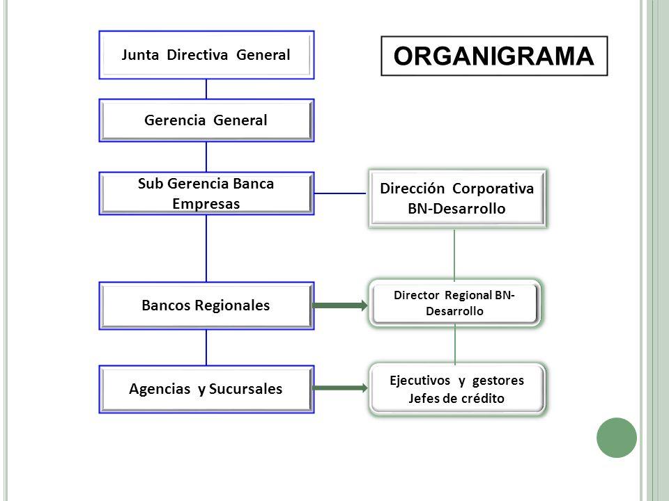 Junta Directiva General Gerencia General Sub Gerencia Banca Empresas Dirección Corporativa BN-Desarrollo Dirección Corporativa BN-Desarrollo Bancos Re