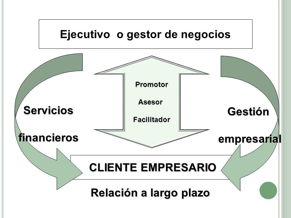 Ejecutivo o gestor de negocios PromotorAsesorFacilitador CLIENTE EMPRESARIO Serviciosfinancieros Gestiónempresarial Relación a largo plazo