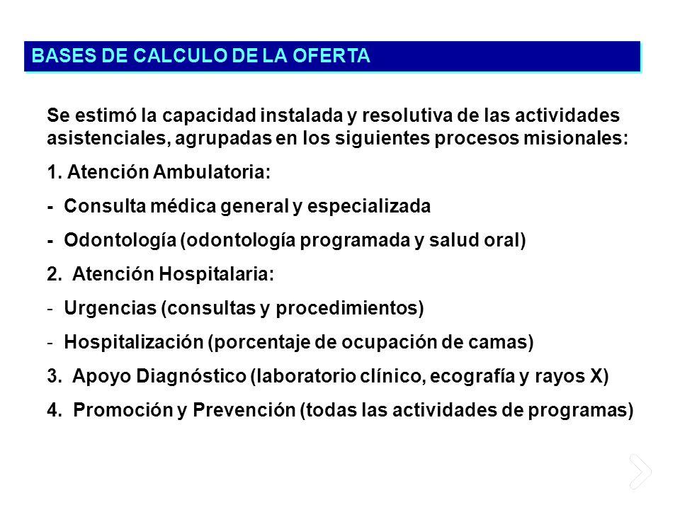 Se estimó la capacidad instalada y resolutiva de las actividades asistenciales, agrupadas en los siguientes procesos misionales: 1. Atención Ambulator