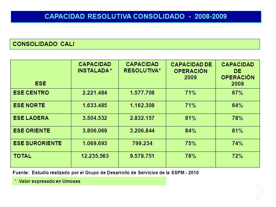 CAPACIDAD RESOLUTIVA CONSOLIDADO - 2008-2009 * Valor expresado en Umosas CONSOLIDADO CALI Fuente: Estudio realizado por el Grupo de Desarrollo de Serv