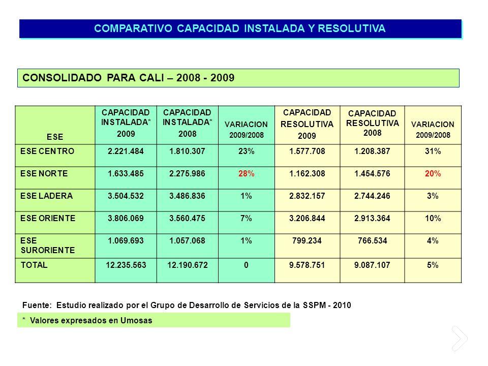 COMPARATIVO CAPACIDAD INSTALADA Y RESOLUTIVA * Valores expresados en Umosas CONSOLIDADO PARA CALI – 2008 - 2009 Fuente: Estudio realizado por el Grupo
