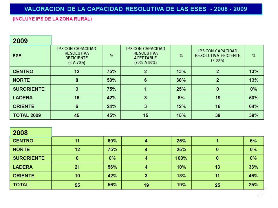 VALORACION DE LA CAPACIDAD RESOLUTIVA DE LAS ESES - 2008 - 2009 (INCLUYE IPS DE LA ZONA RURAL) ESE IPS CON CAPACIDAD RESOLUTIVA DEFICIENTE (< A 70%) %