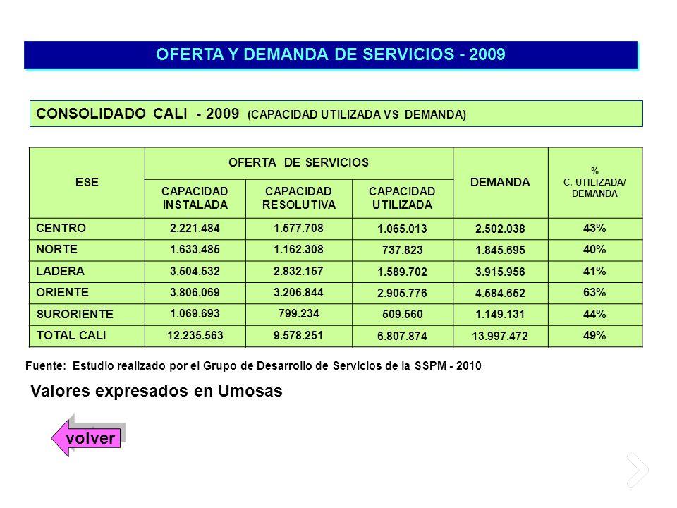 OFERTA Y DEMANDA DE SERVICIOS - 2009 Valores expresados en Umosas CONSOLIDADO CALI - 2009 (CAPACIDAD UTILIZADA VS DEMANDA) Fuente: Estudio realizado p
