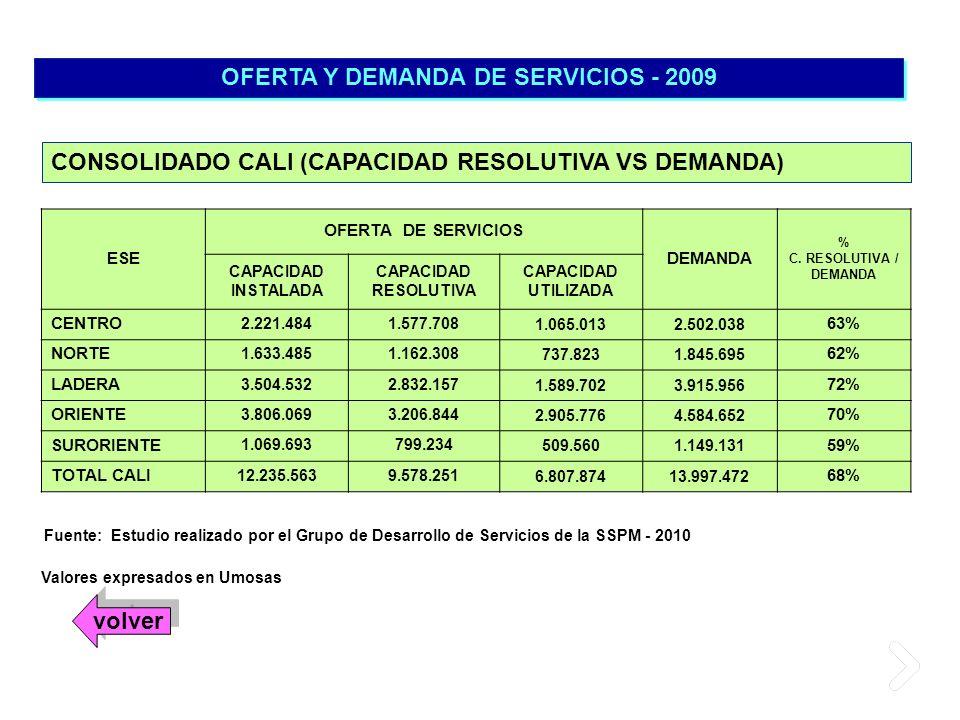 OFERTA Y DEMANDA DE SERVICIOS - 2009 Valores expresados en Umosas CONSOLIDADO CALI (CAPACIDAD RESOLUTIVA VS DEMANDA) Fuente: Estudio realizado por el