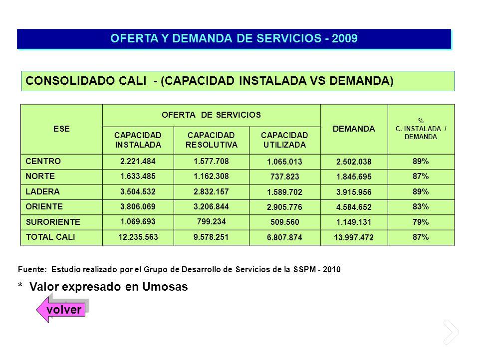 OFERTA Y DEMANDA DE SERVICIOS - 2009 * Valor expresado en Umosas CONSOLIDADO CALI - (CAPACIDAD INSTALADA VS DEMANDA) Fuente: Estudio realizado por el