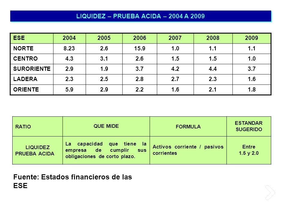 LIQUIDEZ – PRUEBA ACIDA – 2004 A 2009 ESE200420052006200720082009 NORTE8.232.615.91.01.1 CENTRO4.33.12.61.5 1.0 SURORIENTE2.91.93.74.24.43.7 LADERA2.3