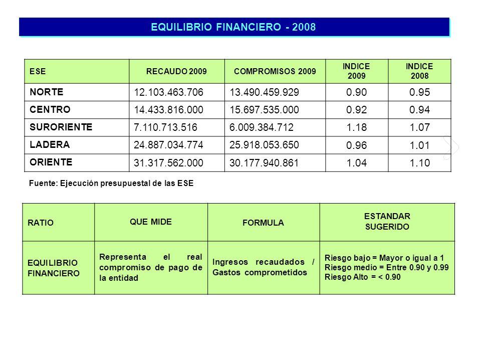 EQUILIBRIO FINANCIERO - 2008 Fuente: Ejecución presupuestal de las ESE RATIOQUE MIDEFORMULA ESTANDAR SUGERIDO EQUILIBRIO FINANCIERO Representa el real