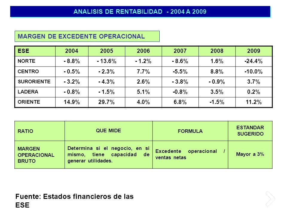 ANALISIS DE RENTABILIDAD - 2004 A 2009 ESE200420052006200720082009 NORTE - 8.8%- 13.6%- 1.2%- 8.6%1.6%-24.4% CENTRO - 0.5%- 2.3%7.7%-5.5%8.8%-10.0% SU