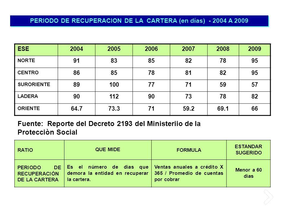 PERIODO DE RECUPERACION DE LA CARTERA (en días) - 2004 A 2009 ESE200420052006200720082009 NORTE 918385827895 CENTRO 868578818295 SURORIENTE 8910077715