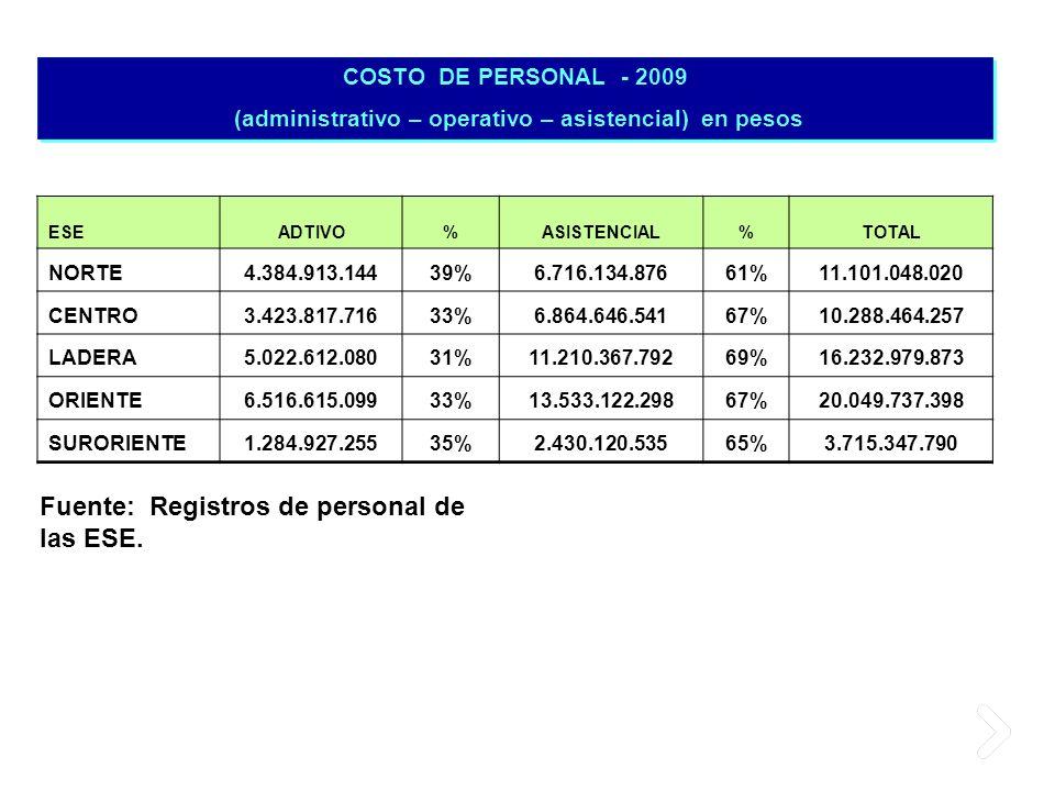 ESEADTIVO%ASISTENCIAL%TOTAL NORTE4.384.913.14439%6.716.134.87661%11.101.048.020 CENTRO3.423.817.71633%6.864.646.54167%10.288.464.257 LADERA5.022.612.0
