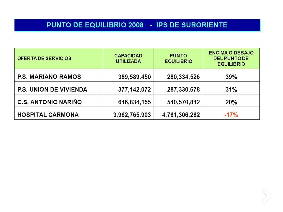 PUNTO DE EQUILIBRIO 2008 - IPS DE SURORIENTE OFERTA DE SERVICIOS CAPACIDAD UTILIZADA PUNTO EQUILIBRIO ENCIMA O DEBAJO DEL PUNTO DE EQUILIBRIO P.S. MAR
