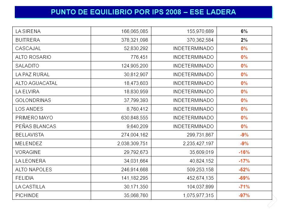 PUNTO DE EQUILIBRIO POR IPS 2008 – ESE LADERA LA SIRENA166,065,085155,970,6896% BUITRERA378,321,098370,362,5842% CASCAJAL52,830,292INDETERMINADO0% ALT