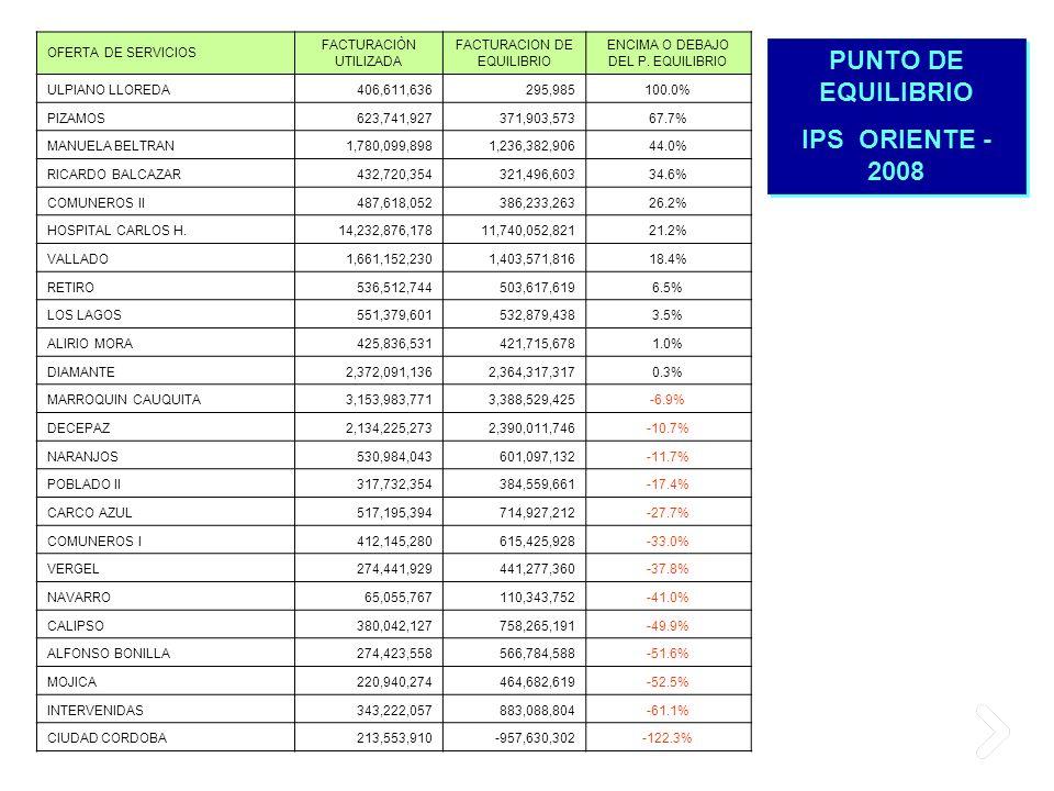 PUNTO DE EQUILIBRIO IPS ORIENTE - 2008 PUNTO DE EQUILIBRIO IPS ORIENTE - 2008 OFERTA DE SERVICIOS FACTURACIÒN UTILIZADA FACTURACION DE EQUILIBRIO ENCI