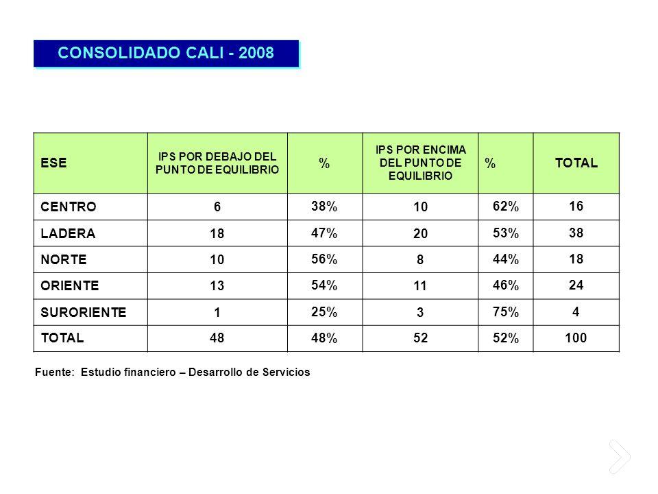 CONSOLIDADO CALI - 2008 ESE IPS POR DEBAJO DEL PUNTO DE EQUILIBRIO % IPS POR ENCIMA DEL PUNTO DE EQUILIBRIO %TOTAL CENTRO638%1062%16 LADERA1847%2053%3