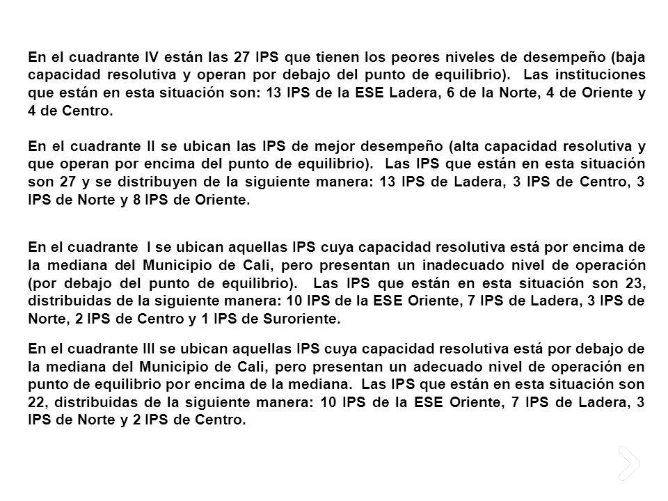 En el cuadrante IV están las 27 IPS que tienen los peores niveles de desempeño (baja capacidad resolutiva y operan por debajo del punto de equilibrio)