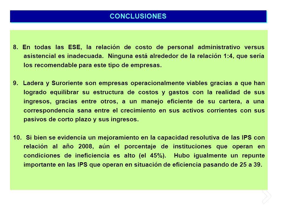 8. En todas las ESE, la relación de costo de personal administrativo versus asistencial es inadecuada. Ninguna está alrededor de la relación 1:4, que