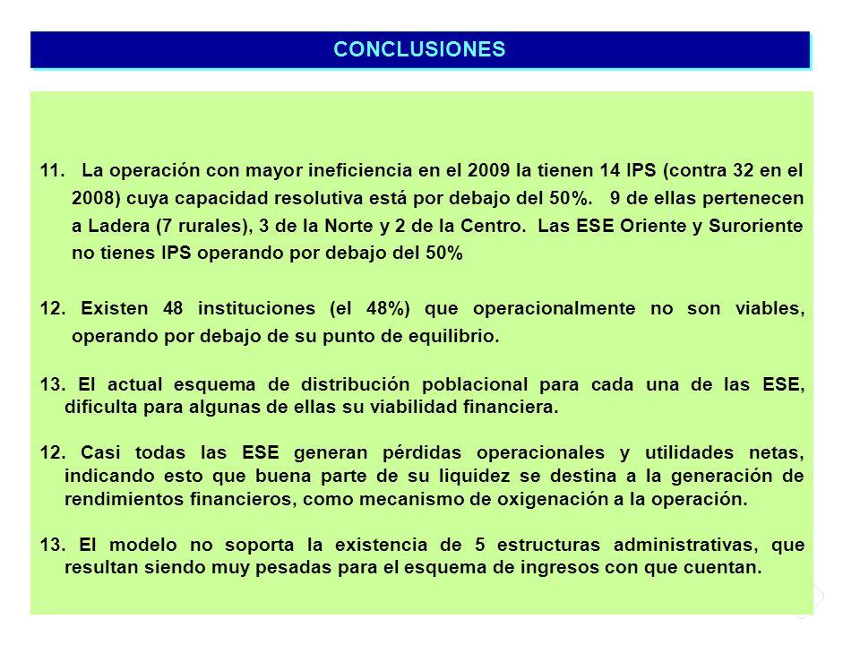 11. La operación con mayor ineficiencia en el 2009 la tienen 14 IPS (contra 32 en el 2008) cuya capacidad resolutiva está por debajo del 50%. 9 de ell