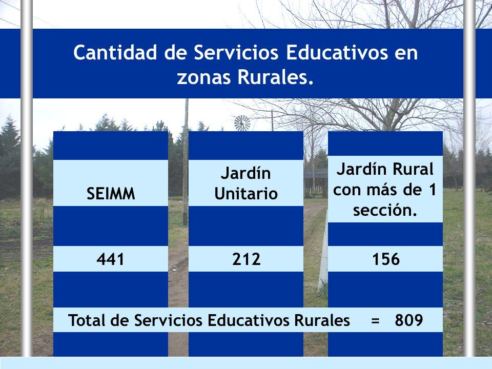 Cantidad de Servicios Educativos en zonas Rurales. 441212156 SEIMM Jardín Unitario Jardín Rural con más de 1 sección. Total de Servicios Educativos Ru