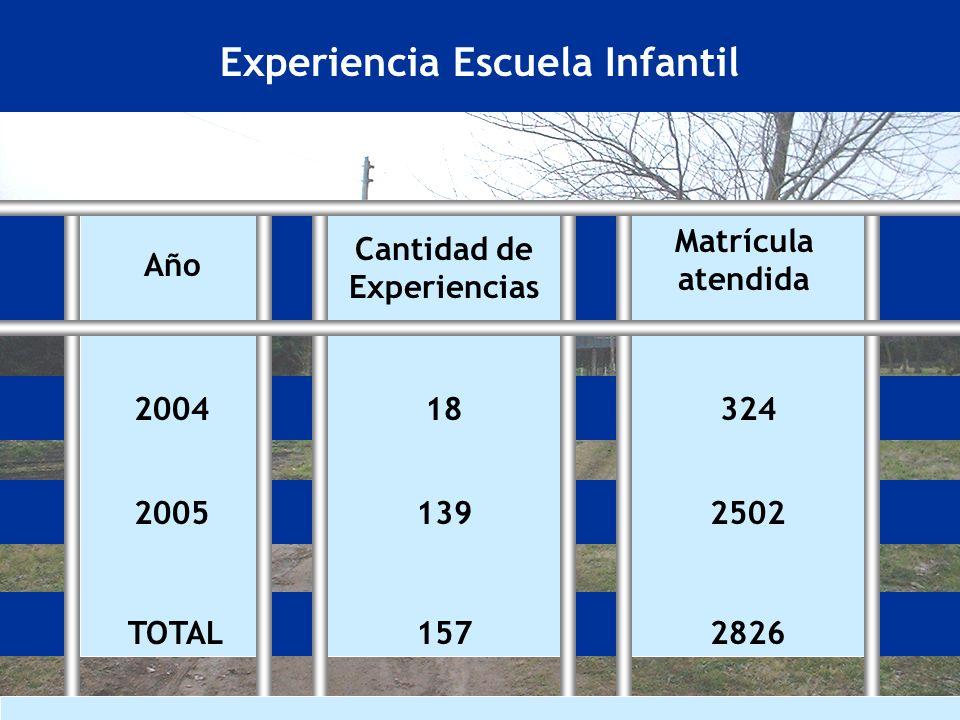 Experiencia Escuela Infantil 2004 2005 TOTAL Año Cantidad de Experiencias 18 139 157 Matrícula atendida 324 2502 2826