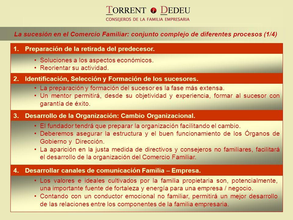 La sucesión en el Comercio Familiar: conjunto complejo de diferentes procesos (1/4) 2.Identificación, Selección y Formación de los sucesores. 3.Desarr