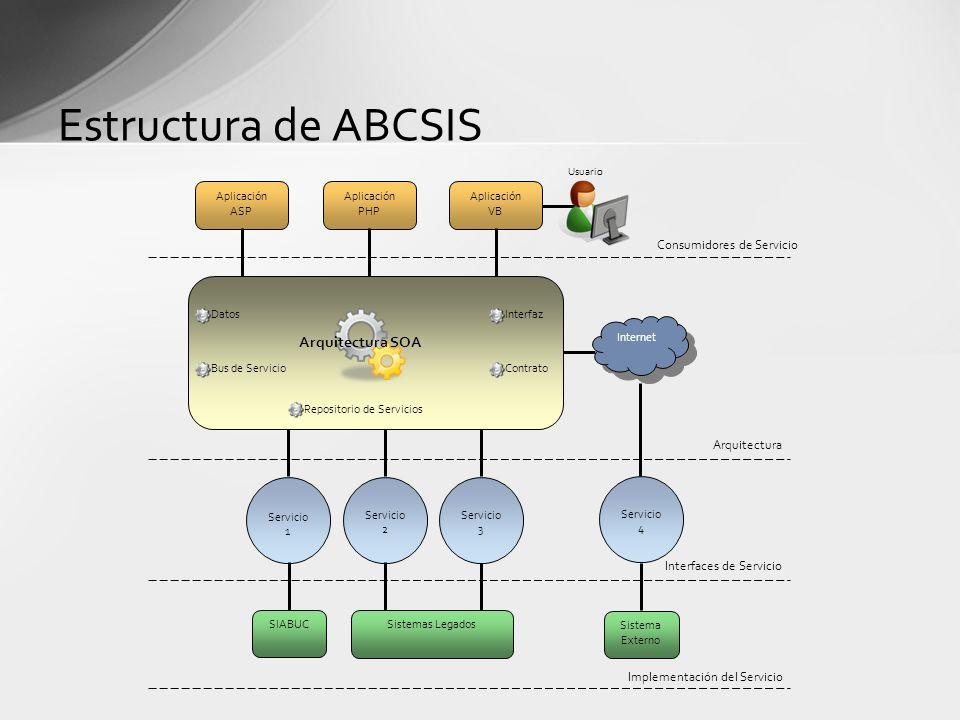 Estructura de ABCSIS Aplicación ASP Servicio 1 Internet Arquitectura SOA Servicio 2 Servicio 3 Servicio 4 Aplicación PHP Aplicación VB Bus de Servicio