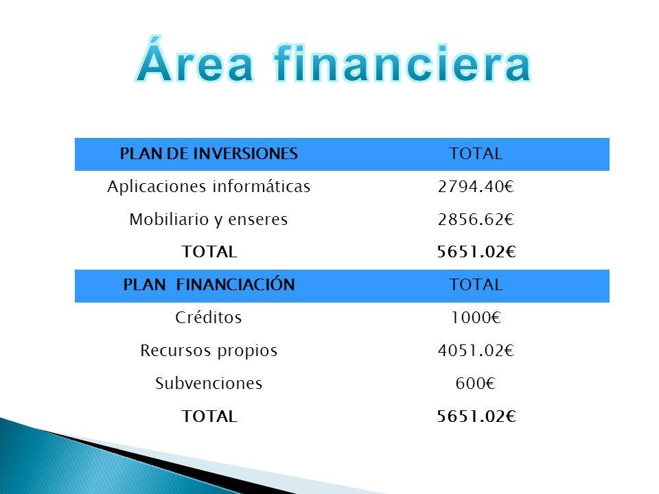PLAN DE INVERSIONESTOTAL Aplicaciones informáticas2794.40 Mobiliario y enseres2856.62 TOTAL5651.02 PLAN FINANCIACIÓNTOTAL Créditos1000 Recursos propios4051.02 Subvenciones600 TOTAL5651.02