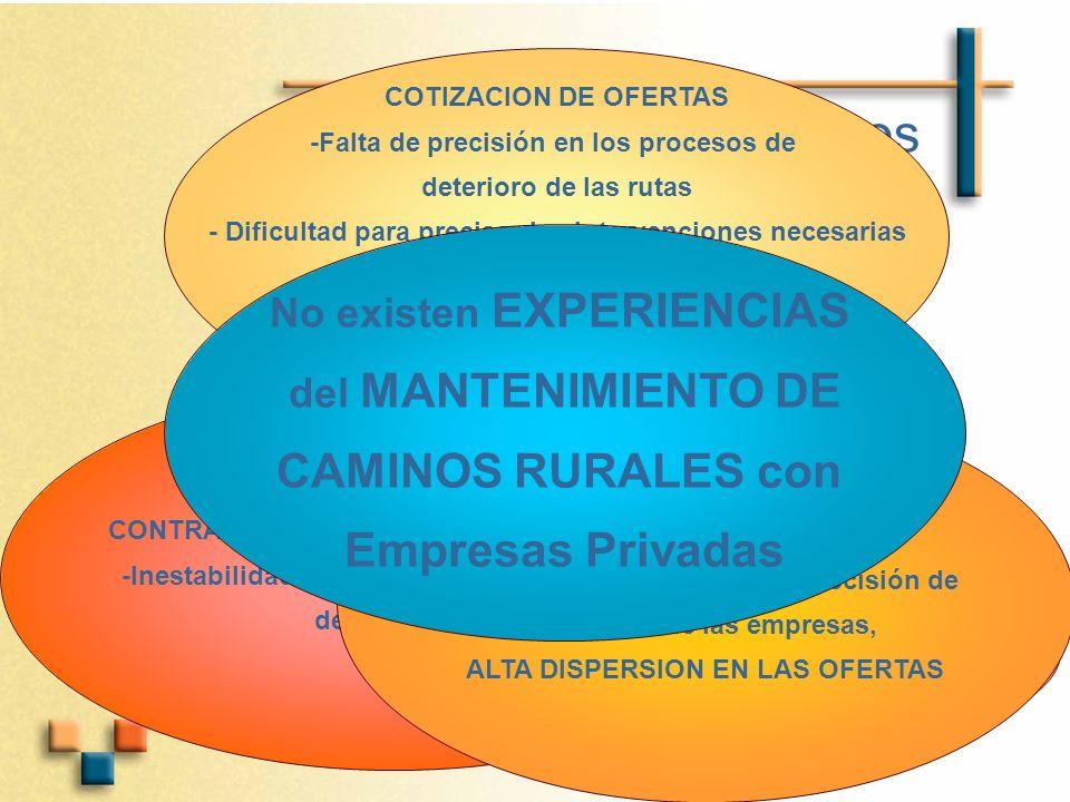 Riesgos CONTRATOS DE MEDIANO A LARGO PLAZO -Inestabilidad económica, propio de países de la Región SECTOR VIAL -Incertidumbre del nivel de precisión de las ofertas de las empresas, ALTA DISPERSION EN LAS OFERTAS COTIZACION DE OFERTAS -Falta de precisión en los procesos de deterioro de las rutas - Dificultad para precisar las intervenciones necesarias en cada actividad -Dificultad para proyectar niveles de tránsito -Falta de control de peso de vehículos No existen EXPERIENCIAS del MANTENIMIENTO DE CAMINOS RURALES con Empresas Privadas