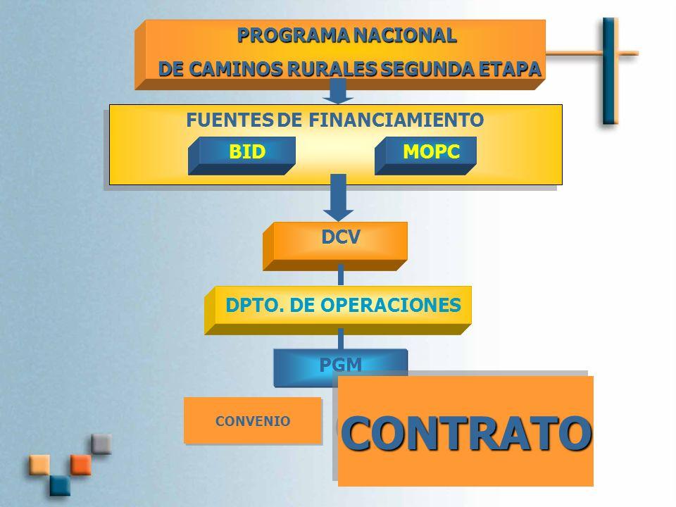 FUENTES DE FINANCIAMIENTO BID PROGRAMA NACIONAL DE CAMINOS RURALES SEGUNDA ETAPA DE CAMINOS RURALES SEGUNDA ETAPA MOPC DCV DPTO.