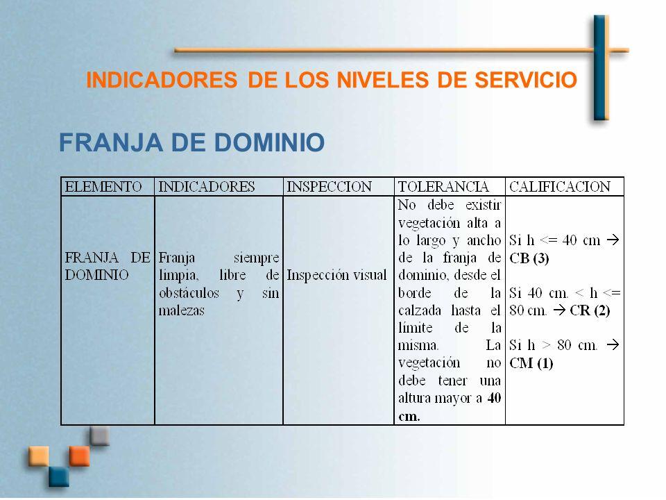 INDICADORES DE LOS NIVELES DE SERVICIO FRANJA DE DOMINIO