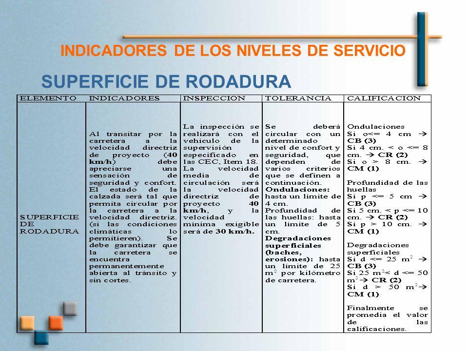 INDICADORES DE LOS NIVELES DE SERVICIO SUPERFICIE DE RODADURA