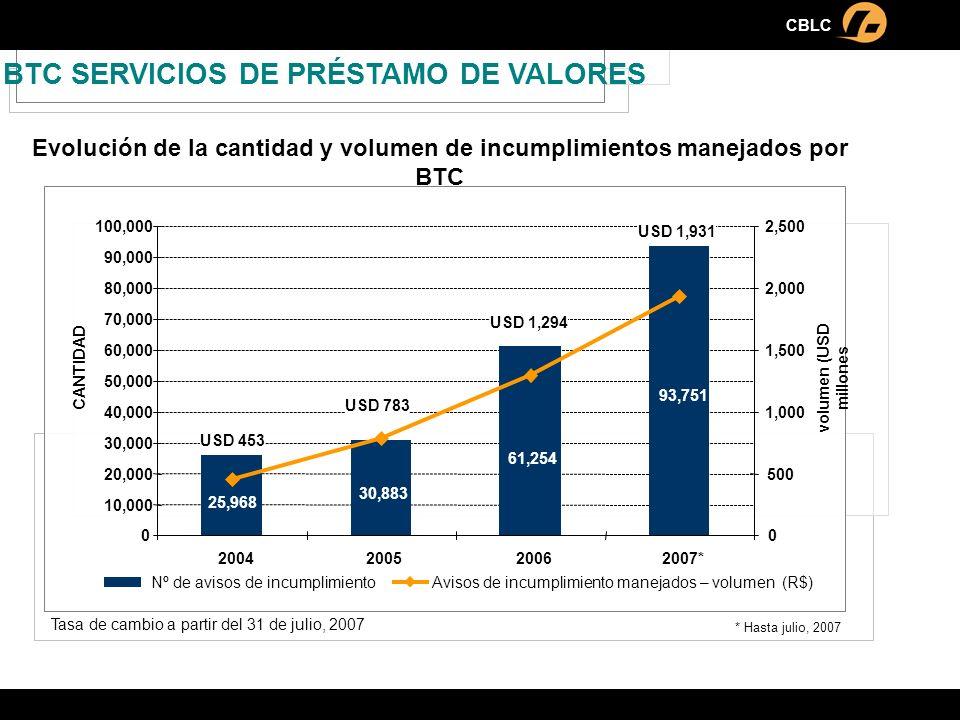 Evolución de la cantidad y volumen de incumplimientos manejados por BTC CBLC * Hasta julio, 2007 Nº de avisos de incumplimientoAvisos de incumplimient