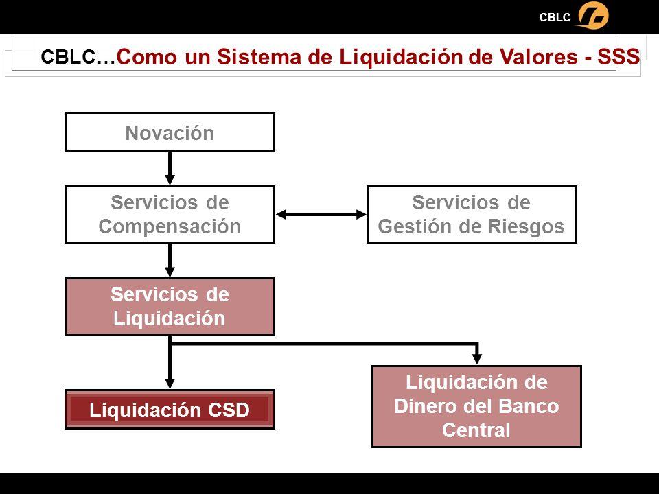 CBLC CBLC… Como un Sistema de Liquidación de Valores - SSS Novación Servicios de Gestión de Riesgos Servicios de Liquidación Liquidación CSD Liquidaci