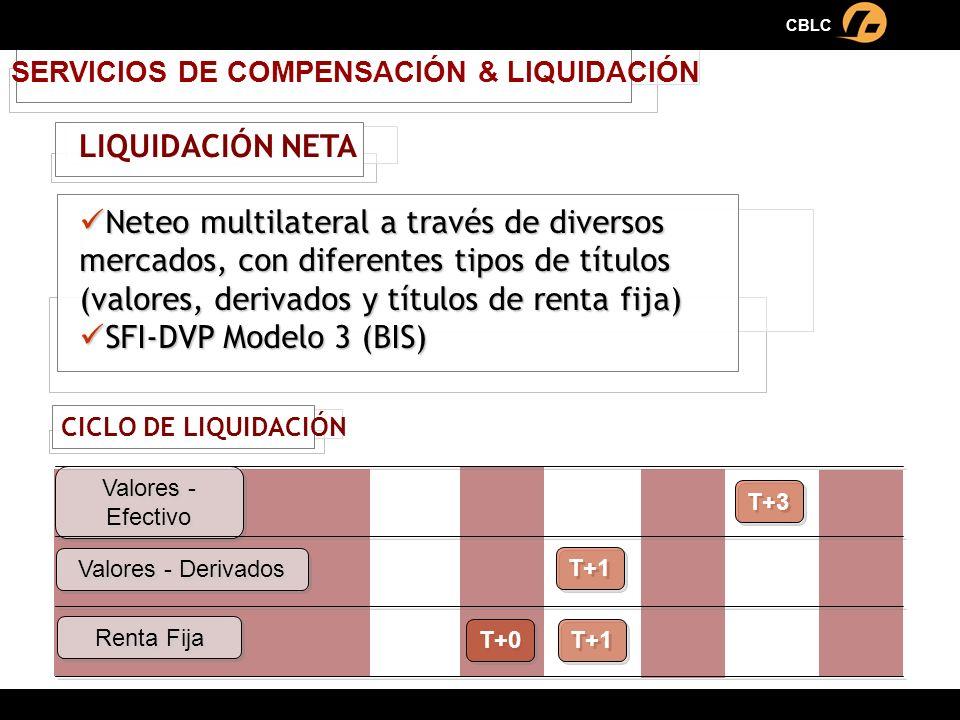 T+1 SERVICIOS DE COMPENSACIÓN & LIQUIDACIÓN CICLO DE LIQUIDACIÓN Renta Fija Valores - Efectivo Valores - Derivados T+3 T+1 T+0 Neteo multilateral a tr